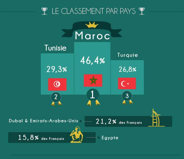Destination Maroc et Tunisie en pointe dans les sondages organisé par Easyvoyage comparateur de voyage