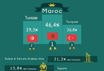 Destination Maroc et Tunisie en pointe